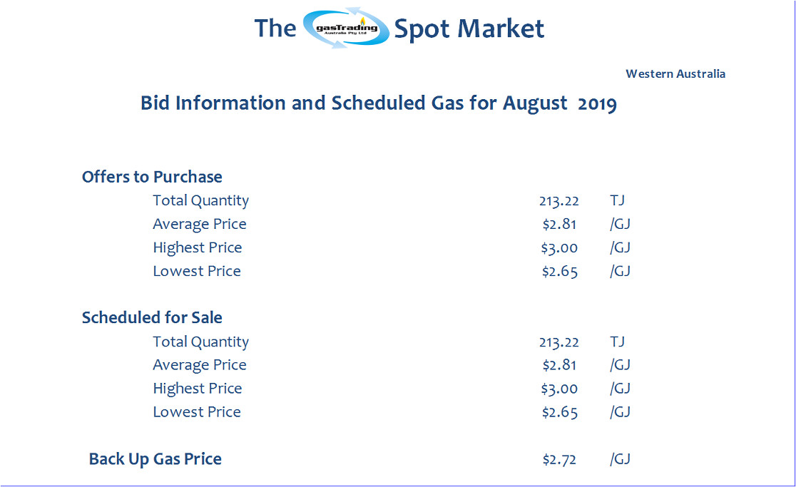 Bid Information & Scheduled Gas