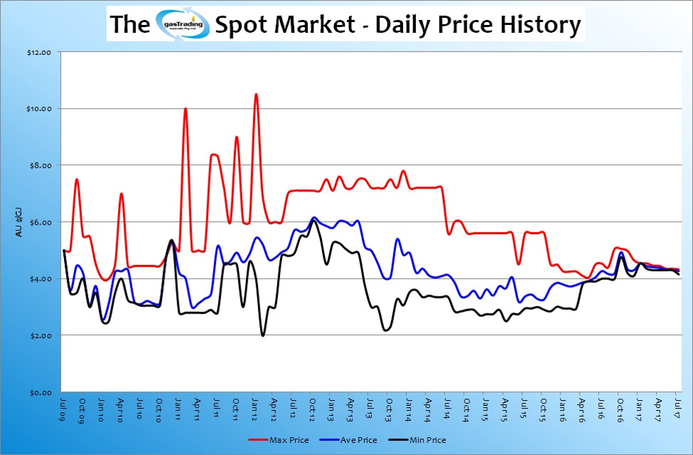 -Daily-Price-History-Jul17
