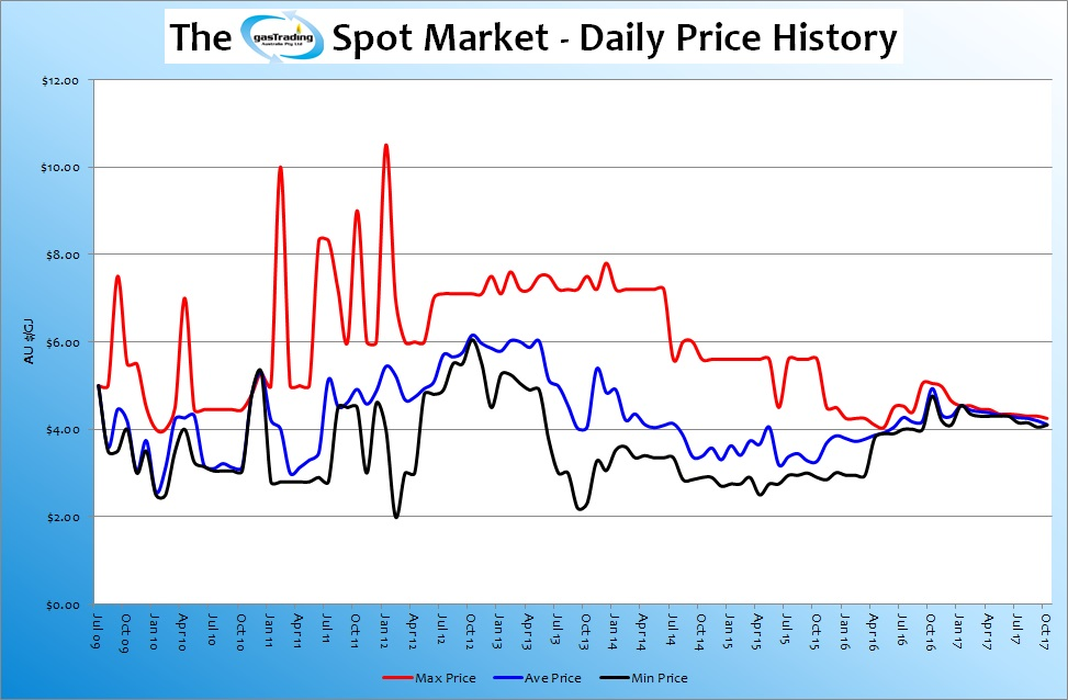 -Daily-Price-History-Oct17