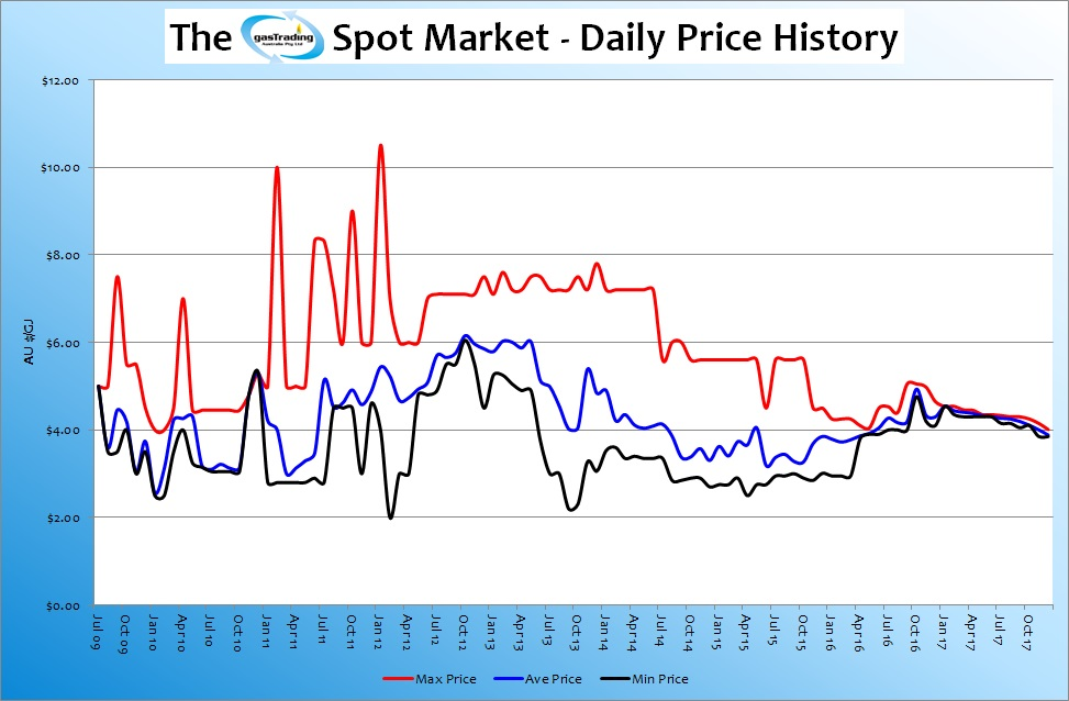 -Daily-Price-History-Dec17