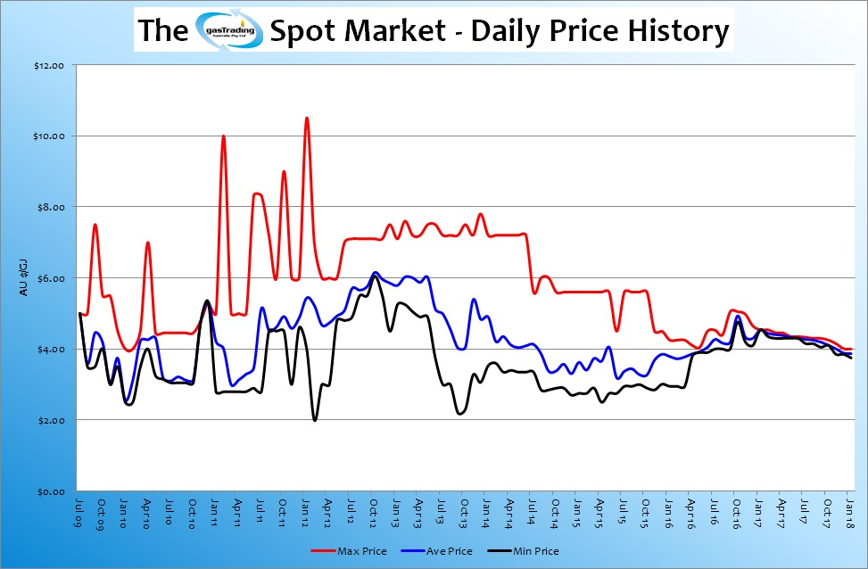 -Daily-Price-History-Jan18