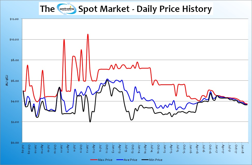 -Daily-Price-History-Mar18