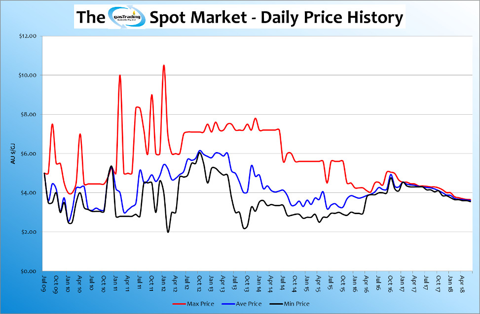 -Daily-Price-History-June18