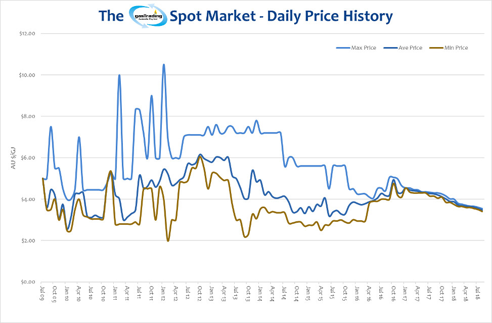 -Daily-Price-History-August18