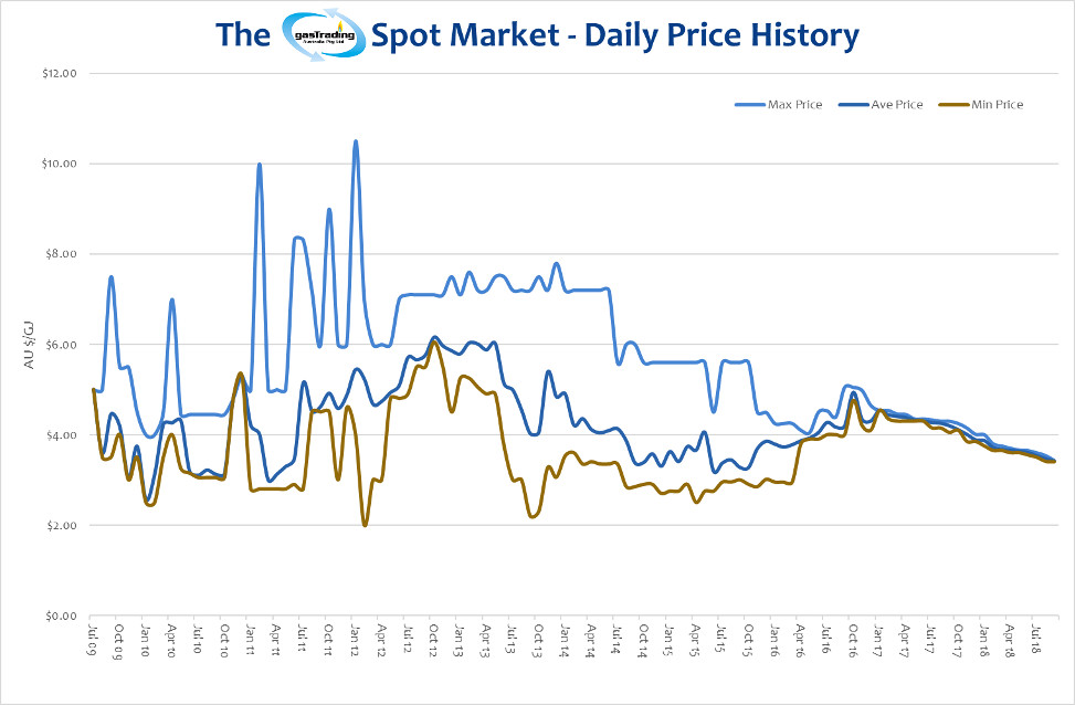 -Daily-Price-History-September18