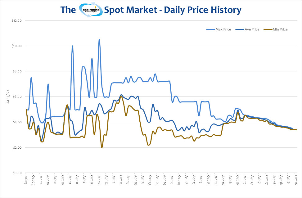 -Daily-Price-History-October18