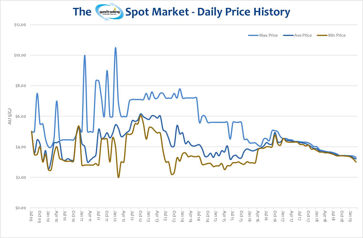 -Daily-Price-History-March19