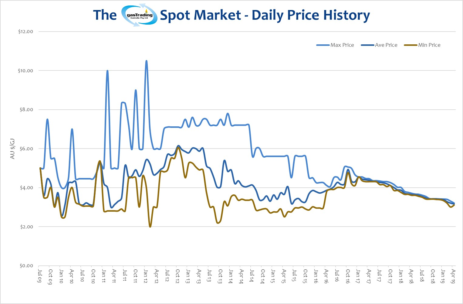 -Daily-Price-History-April19