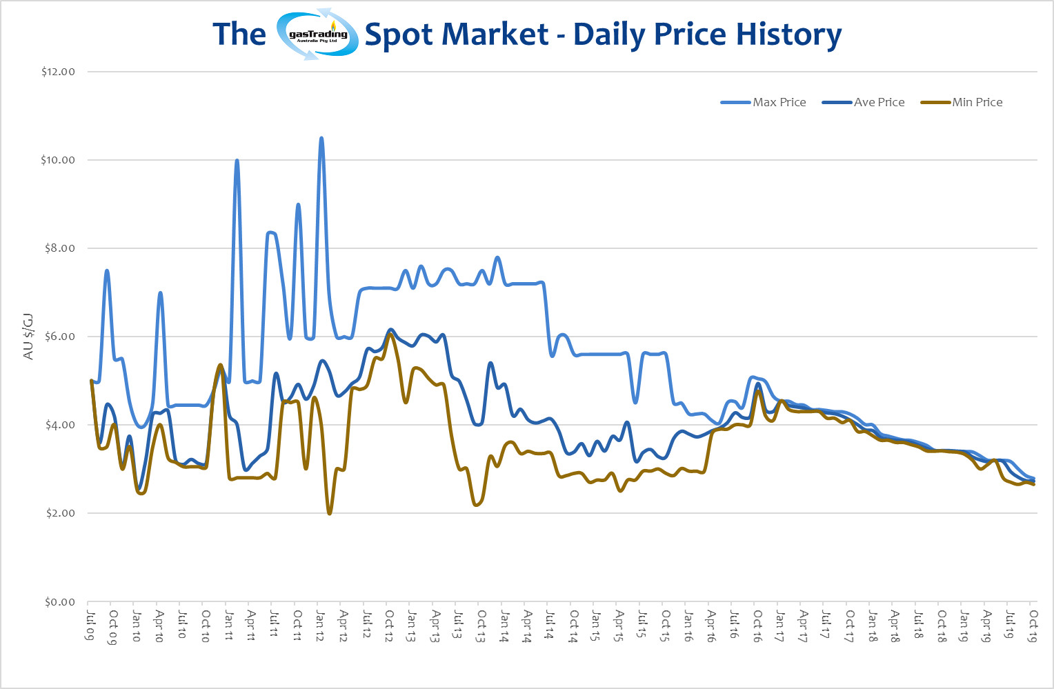 -Daily-Price-History-October19