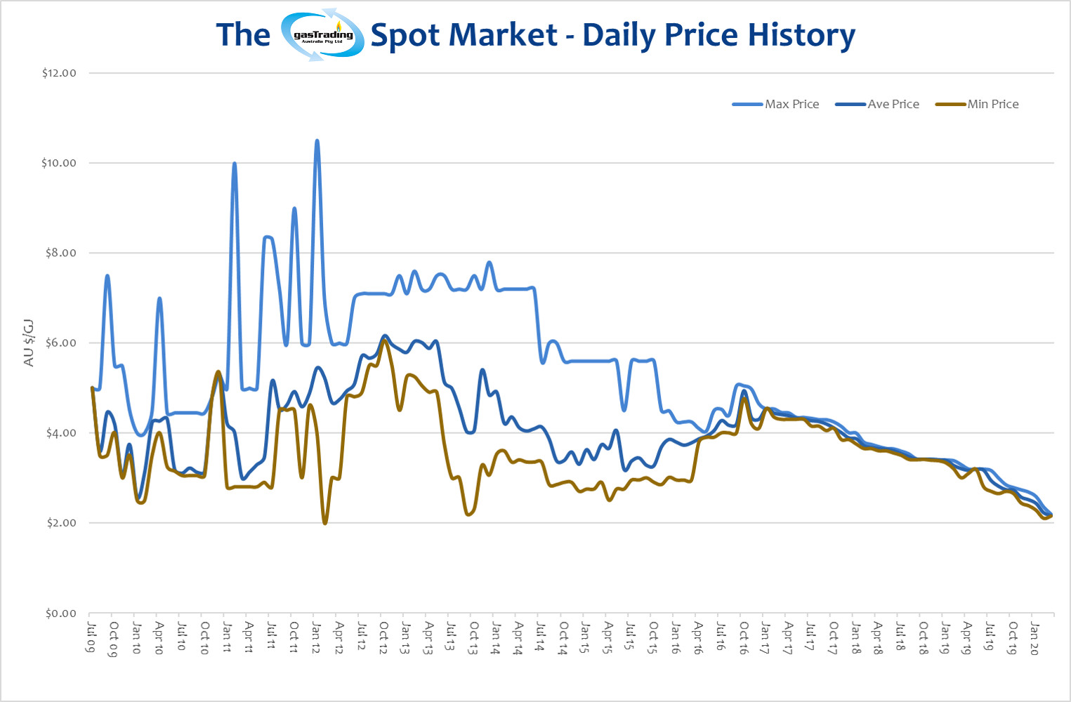 -Daily-Price-History-March20