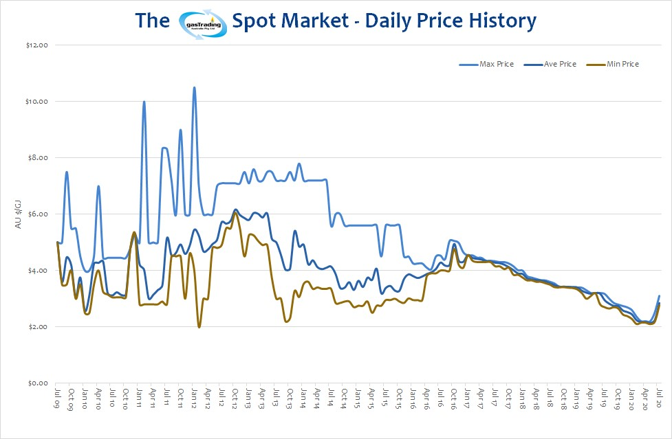 -Daily-Price-History-July20