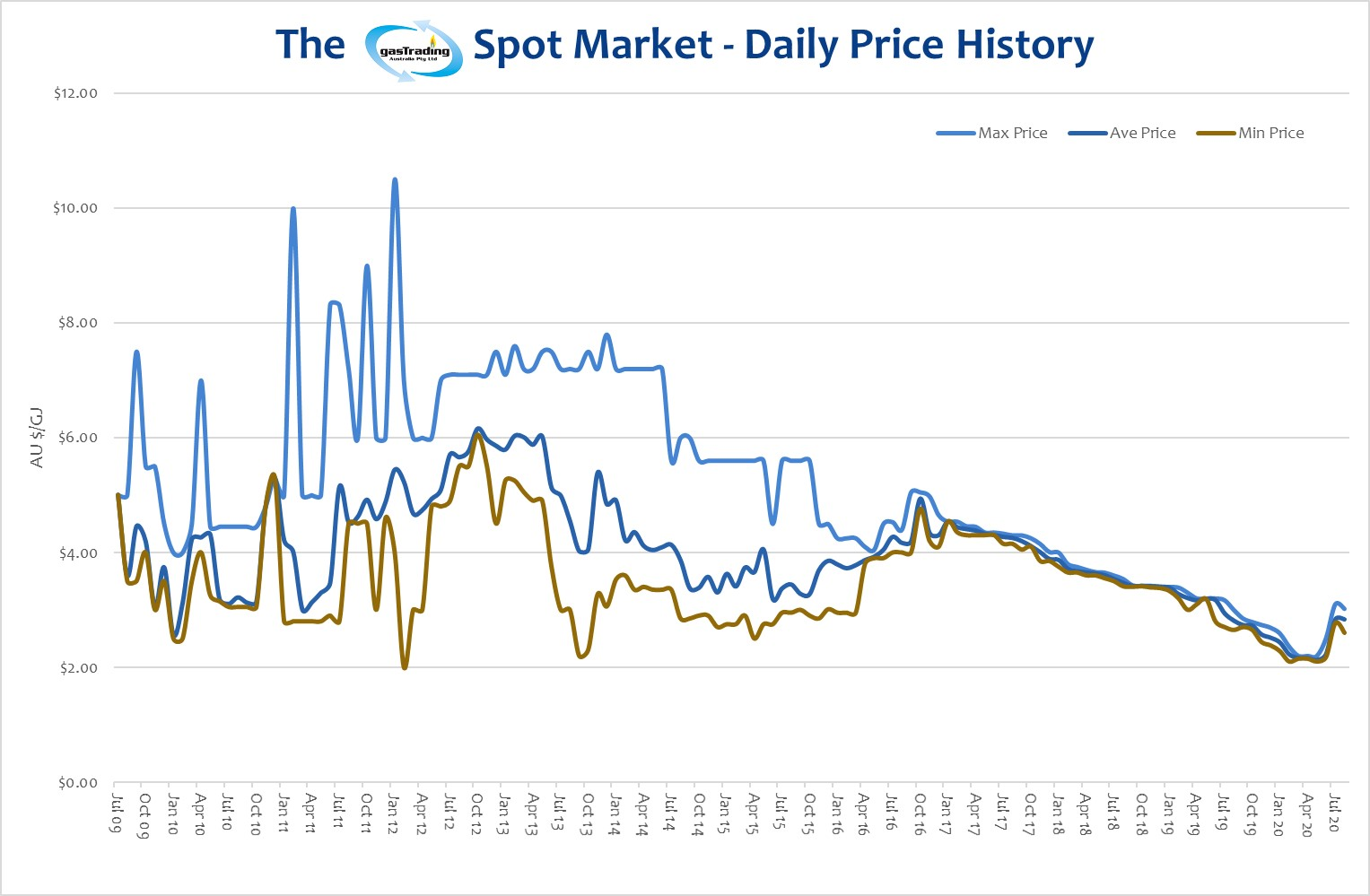 -Daily-Price-History-August20