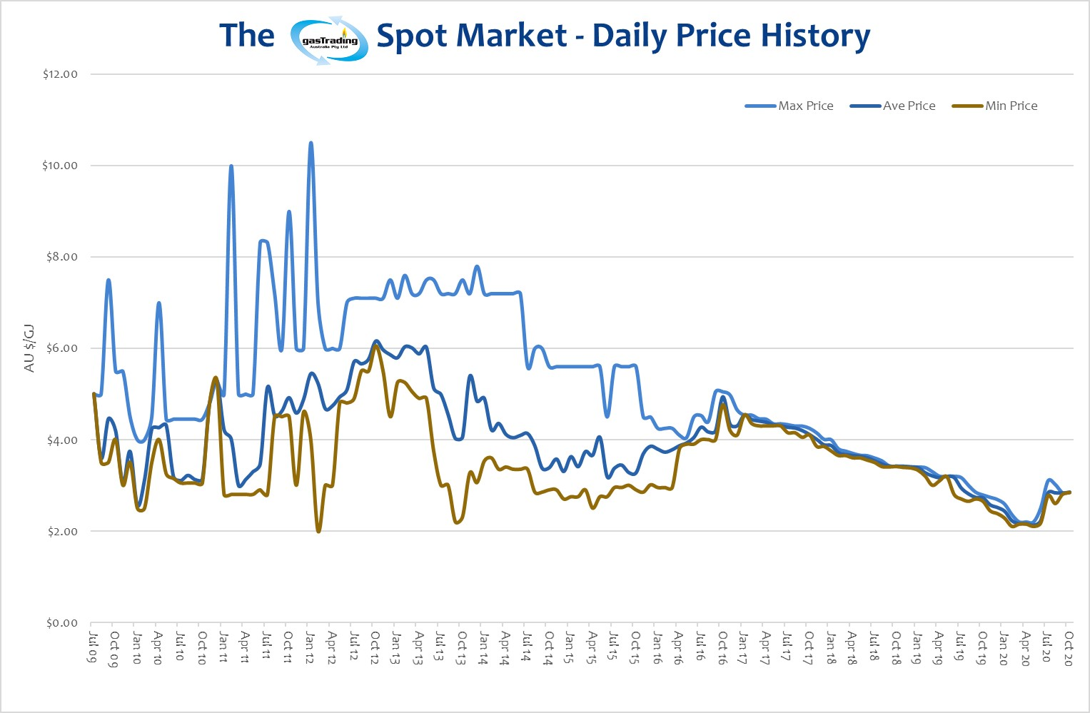 -Daily-Price-History-October20