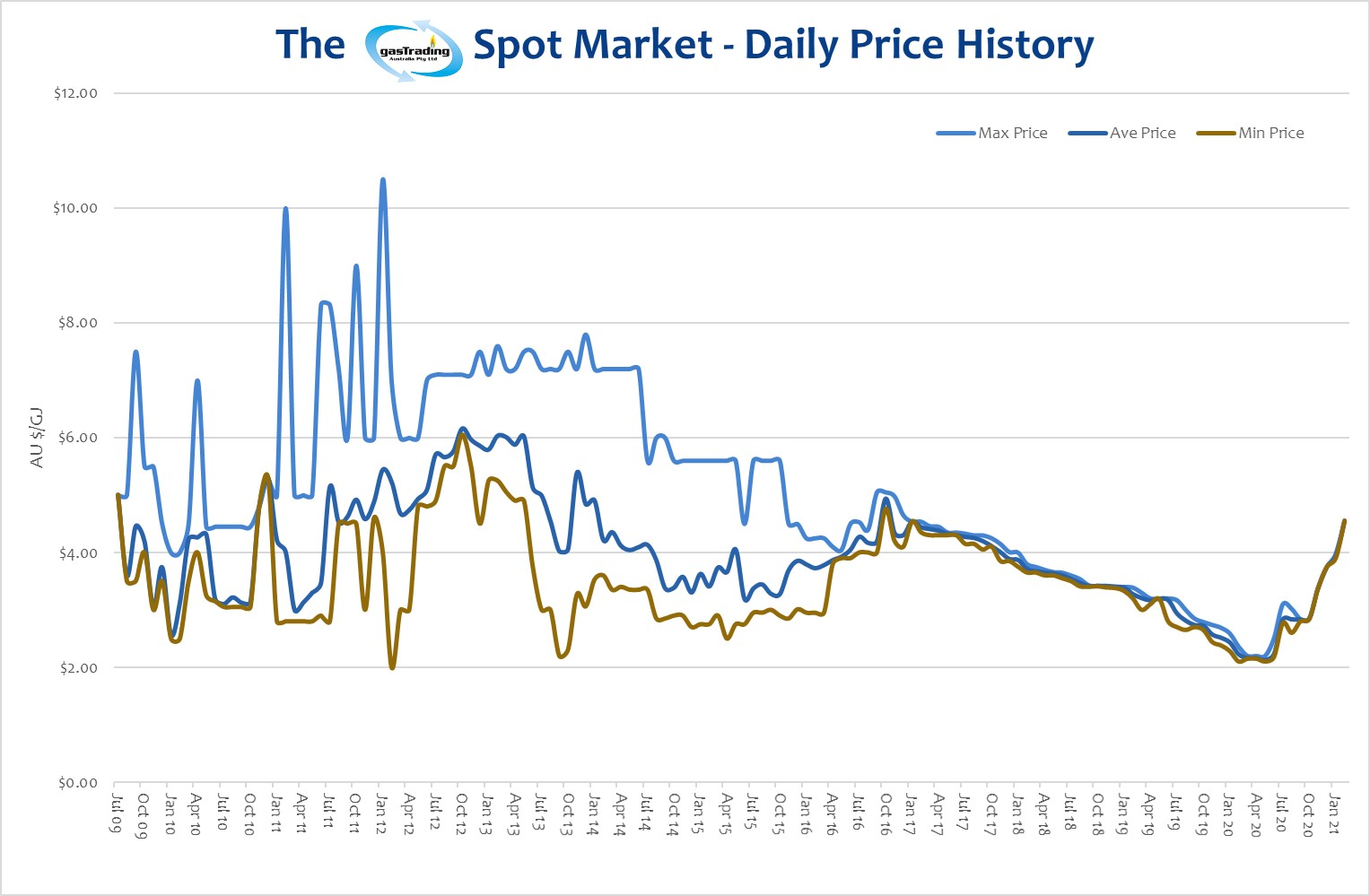 -Daily-Price-History-February21