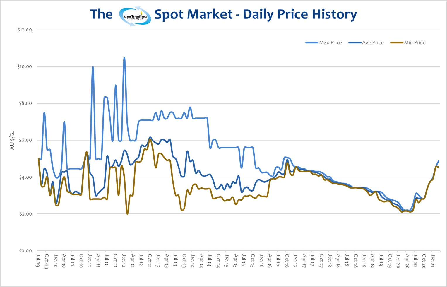 -Daily-Price-History-March21