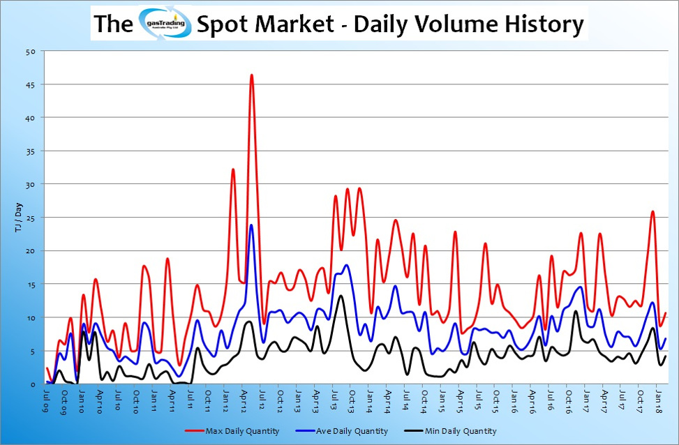 -Daily-Volume-History-Feb18