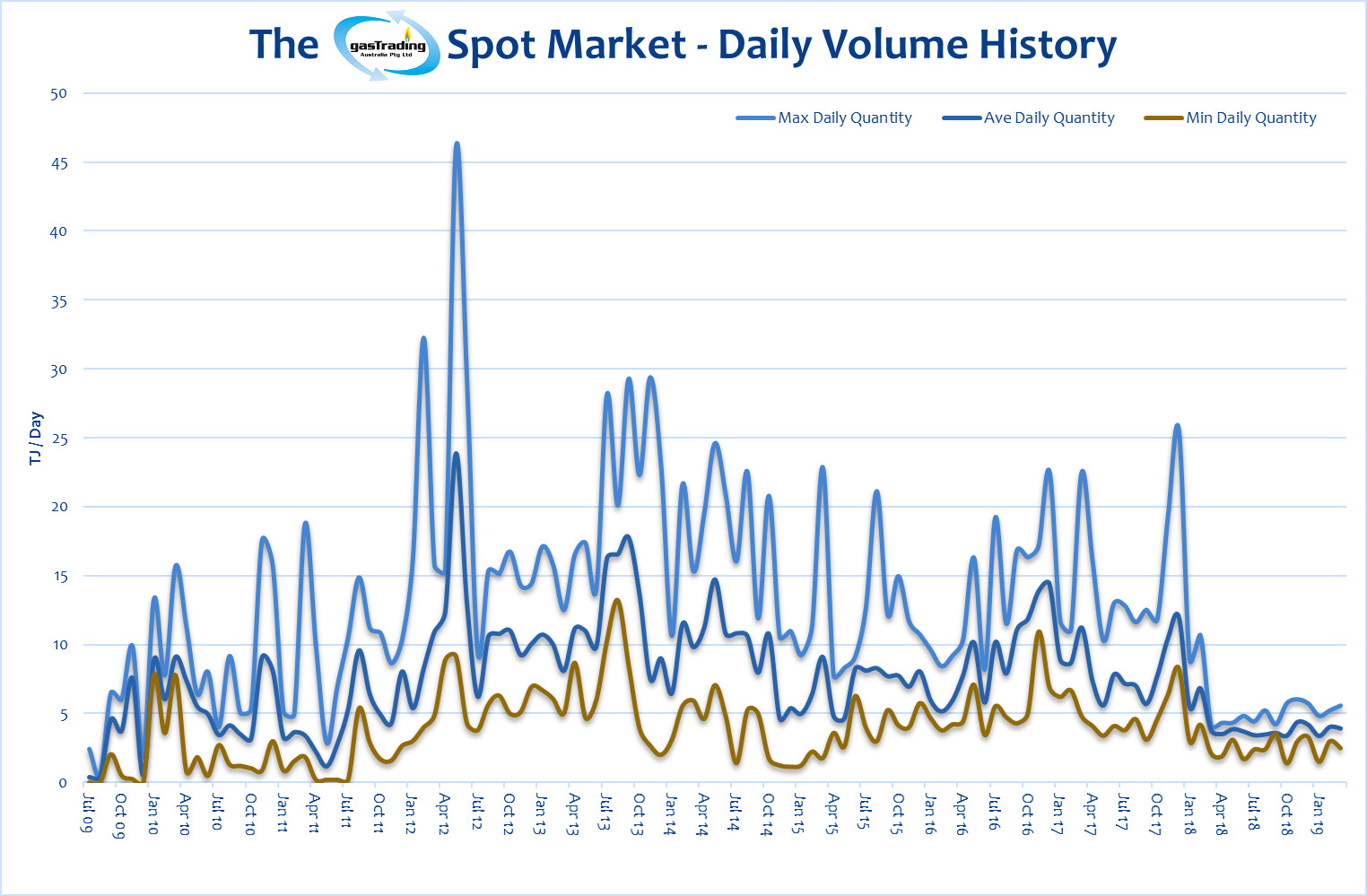 -Daily-Volume-History-March19