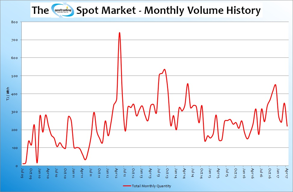-Monthly-Volume-History-May17
