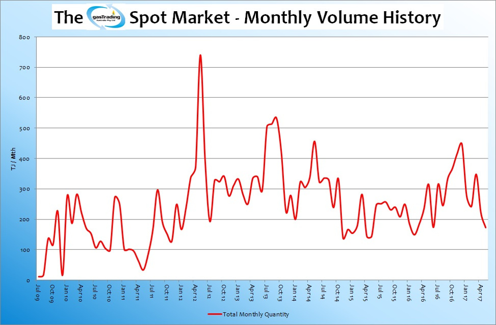 -Monthly-Volume-History-Jun17