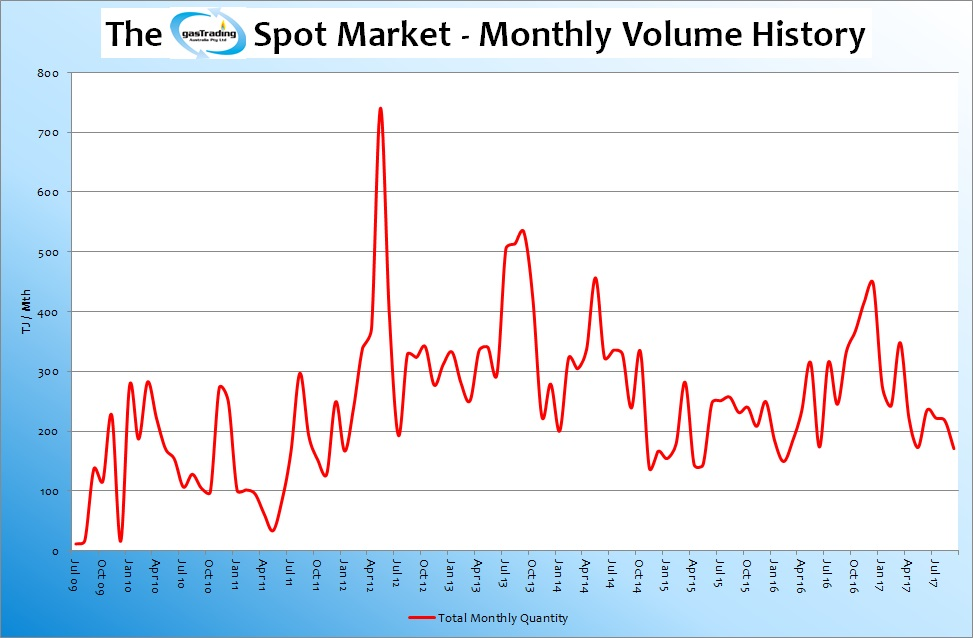 -Monthly-Volume-History-Sep17