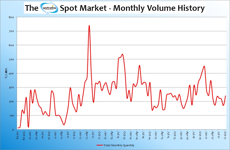 -Monthly-Volume-History-Oct-17