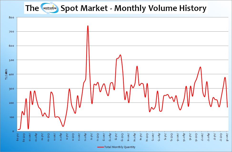 -Monthly-Volume-History-Jan18