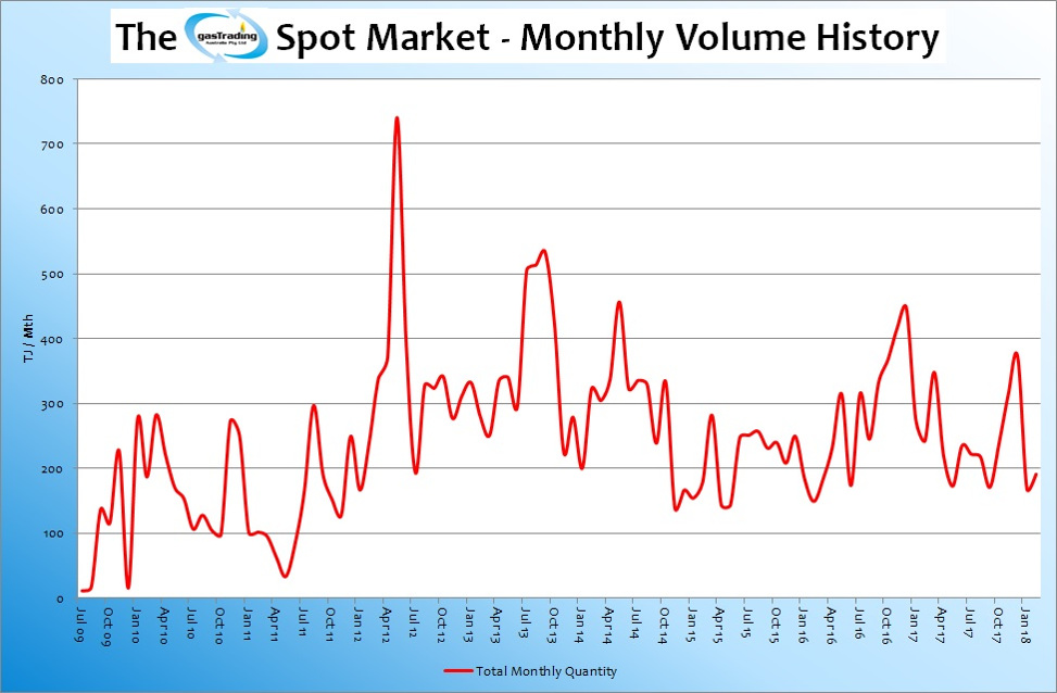 -Monthly-Volume-History-Feb18