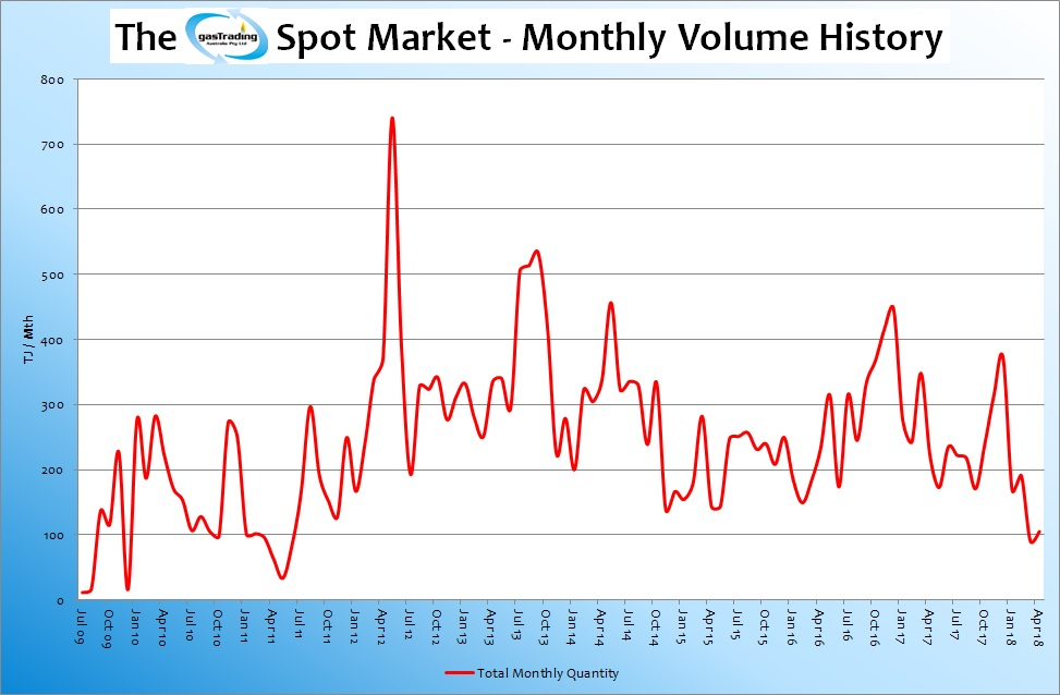-Monthly-Volume-History-Apr18