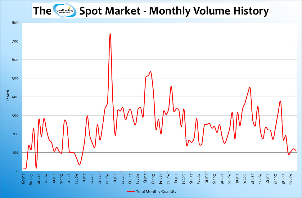 -Monthly-Volume-History-June18