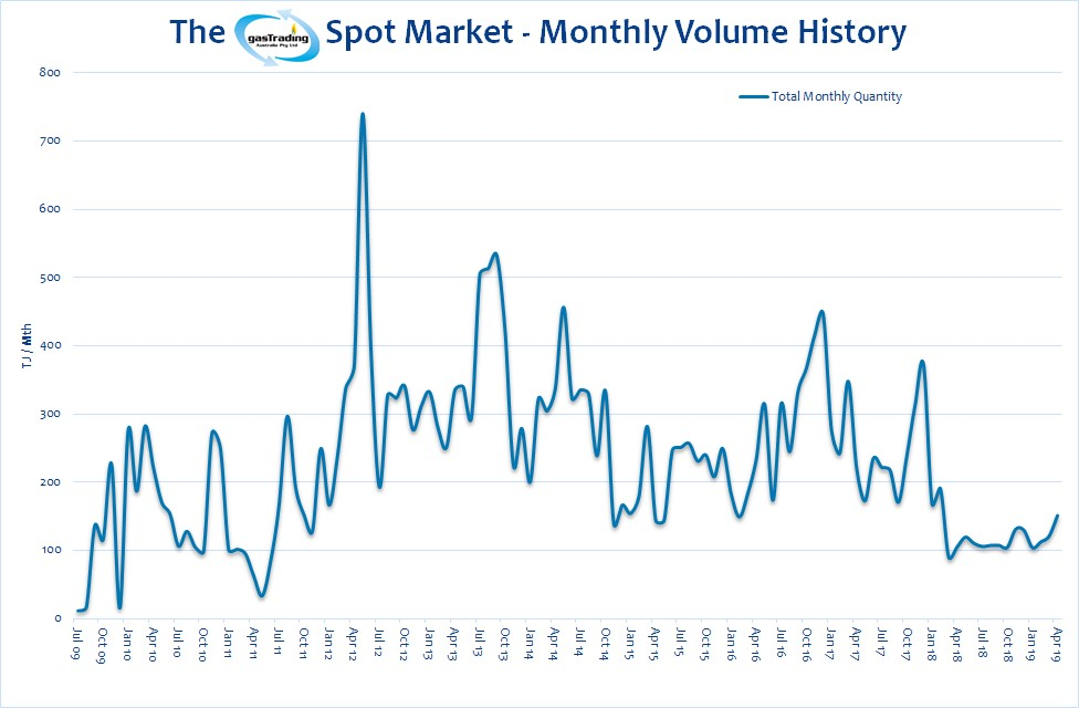 -Monthly-Volume-History-April19