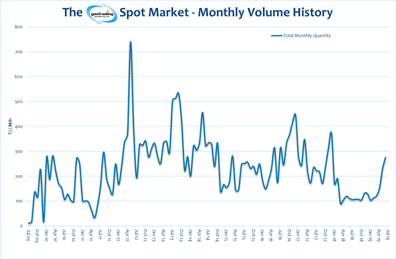 Monthly Volume History