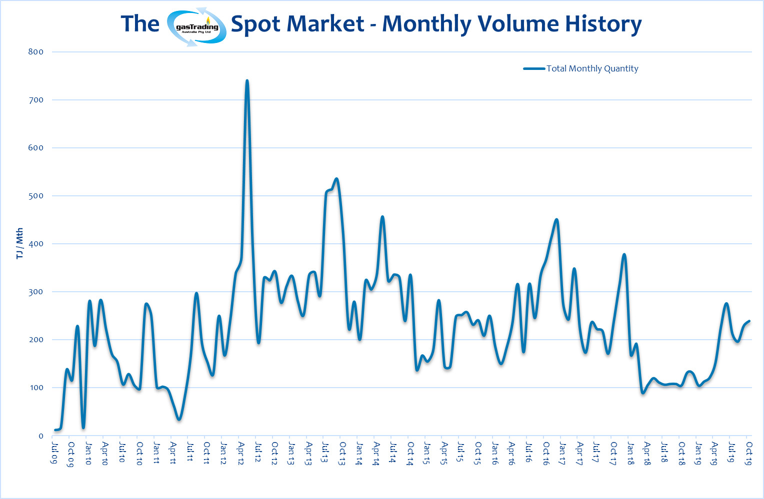 -Monthly-Volume-History-October19