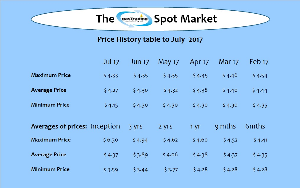 -Price-History-Table-Jul17