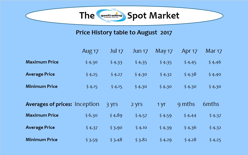 -Price-History-Table-Aug17