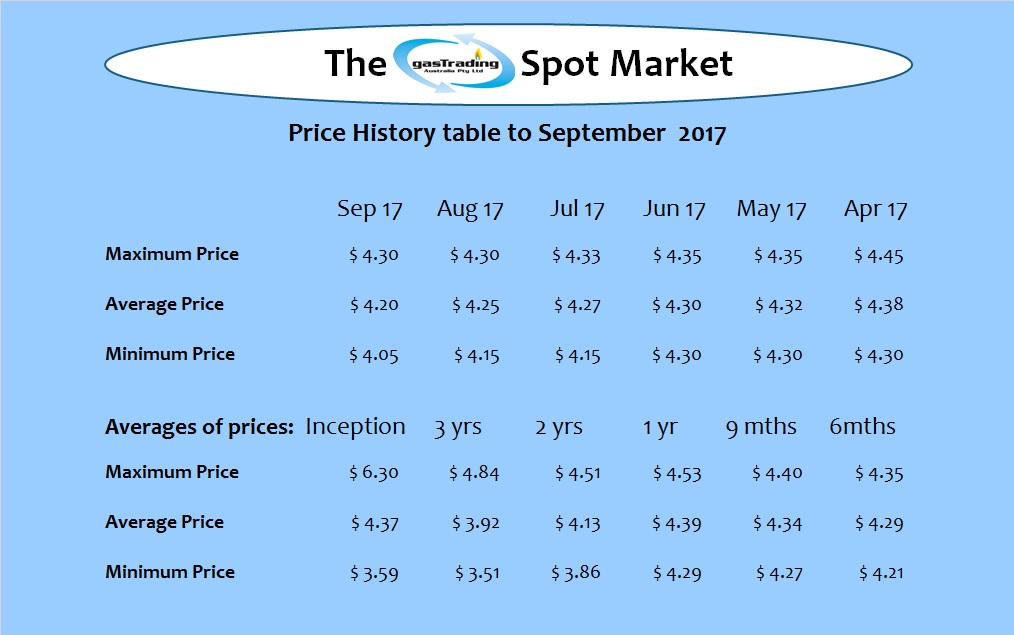 -Price-History-Table-Sep17