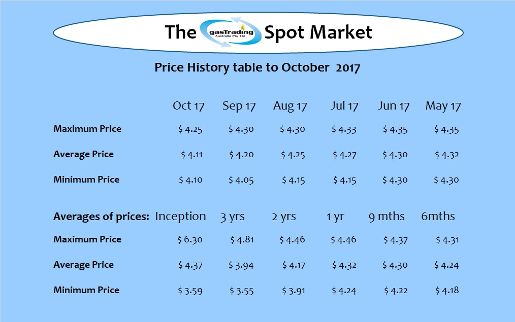 -Price-History-Table-Oct17