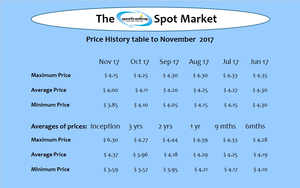 -Price-History-Table-Nov17