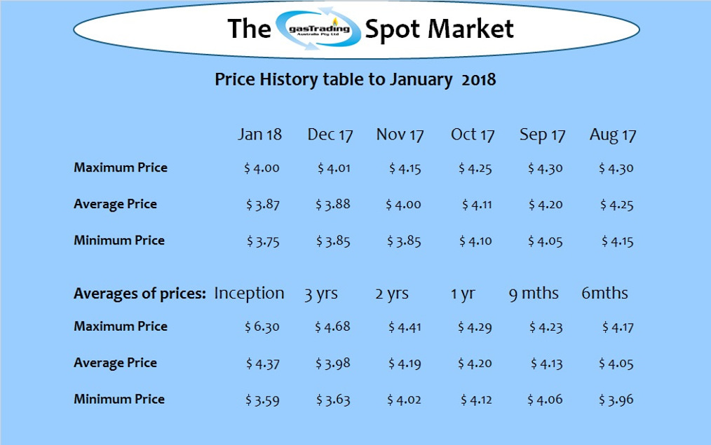 -Price-History-Table-Jan18