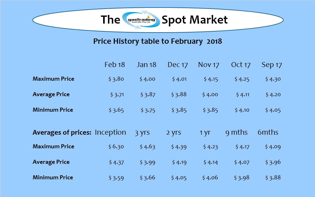 -Price-History-Table-Feb18