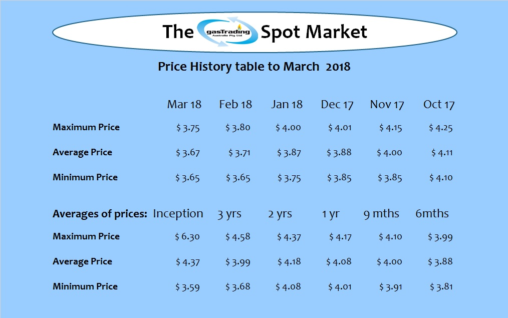 -Price-History-Table-Mar18