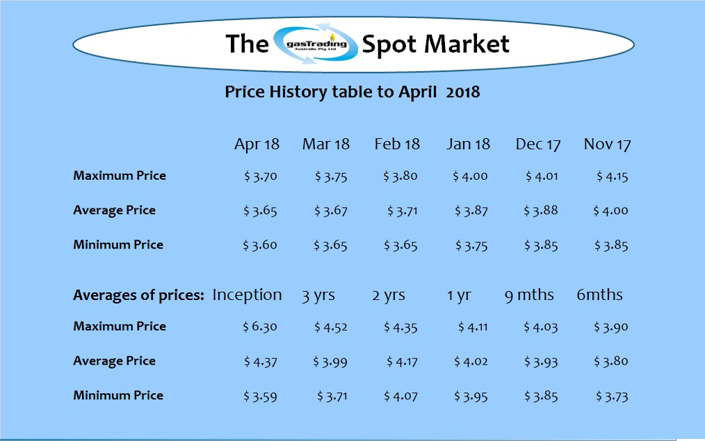 -Price-History-Table-Apr18