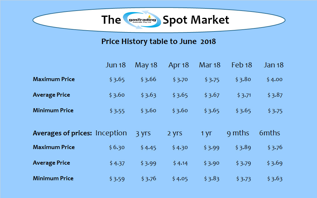 -Price-History-Table-June18