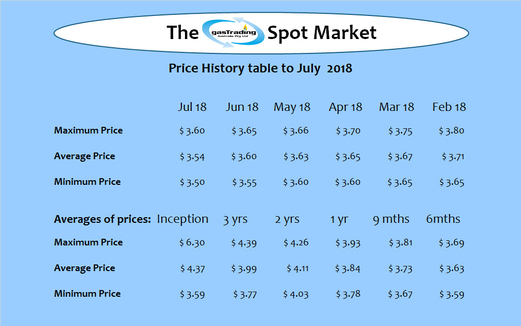 -Price-History-Table-July18 Amended