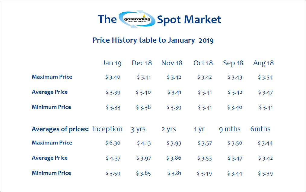 -Price-History-Table-January19
