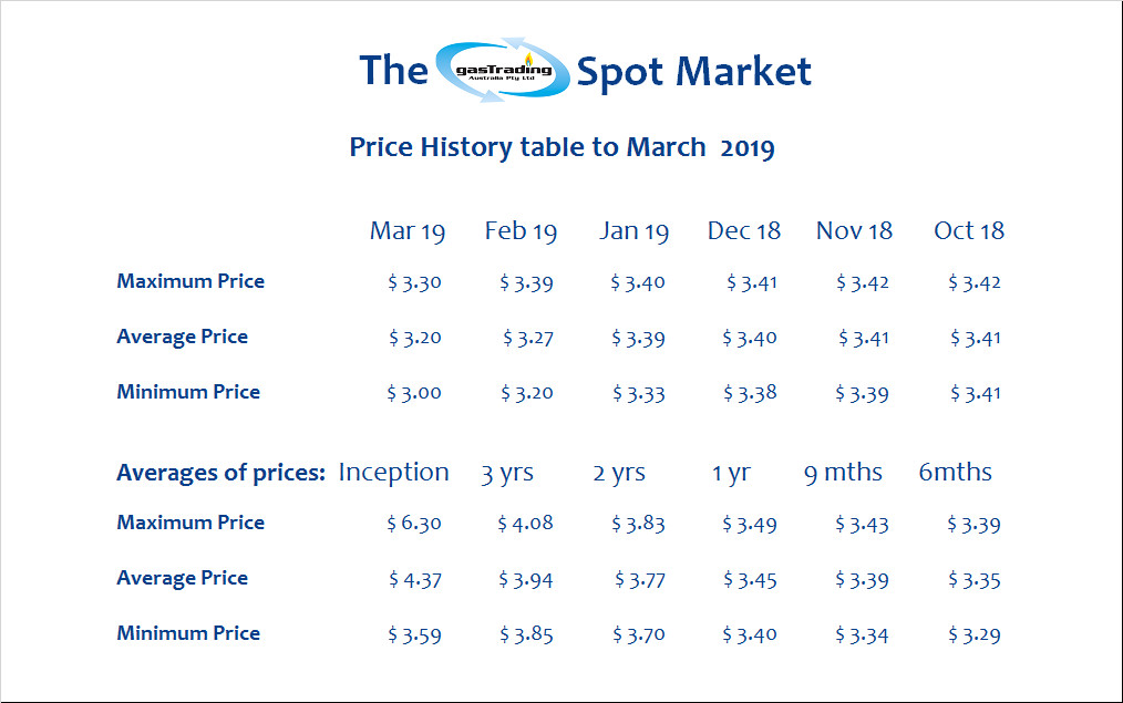 -Price-History-Table-March19