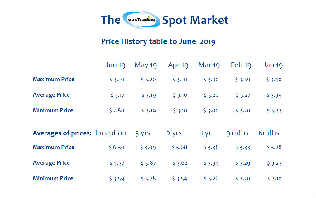 -Price-History-Table-June19