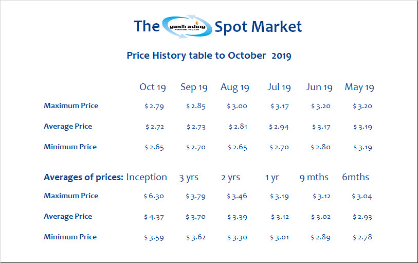 -Price-History-Table-October19a