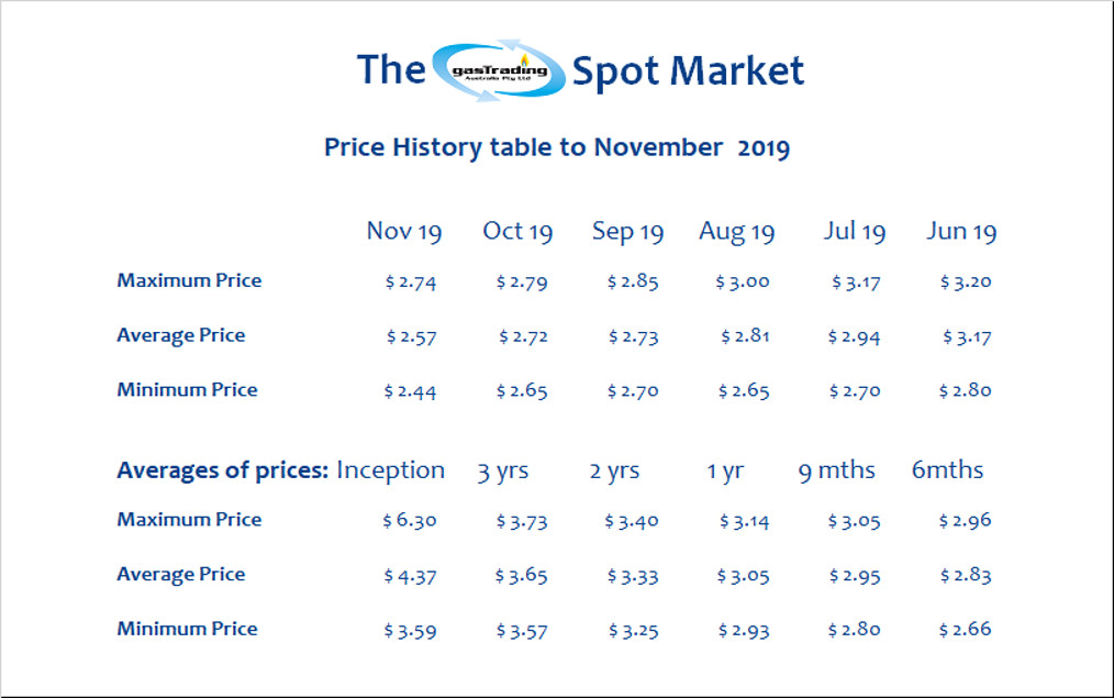 -Price-History-Table-November19