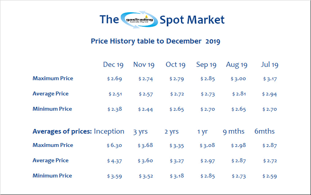-Price-History-Table-December19