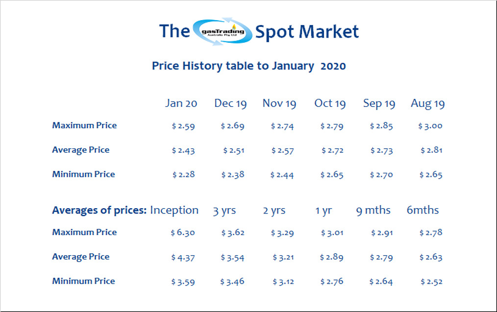 -Price-History-Table-January20
